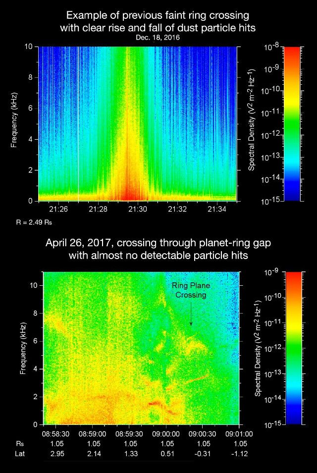 The first results of the analysis of the data collected by the Cassini space probe during its dive into the space between the planet Saturn and its rings on April 26, 2017 provided a remarkable surprise. The researchers discovered that Cassini's instruments recorded very few particles during the crossing of that space and all of them were tiny, around a micron across. This is a mystery to which the researchers hope to find an explanation. Read the details in the article!