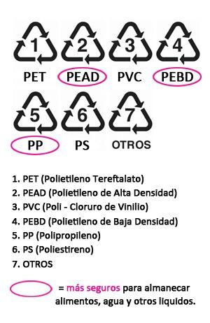 Listado de Plásticos seguros y peligrosos