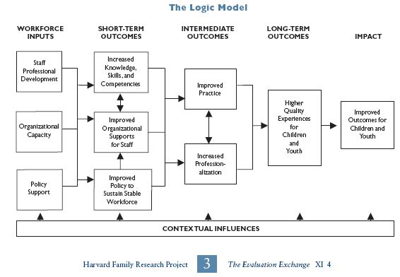 logic model social work Pathways from Workforce Development to - logic model template