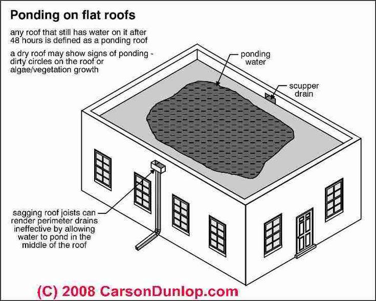 Flat Amp Low Slope Roof Moisture Warnings Prevention