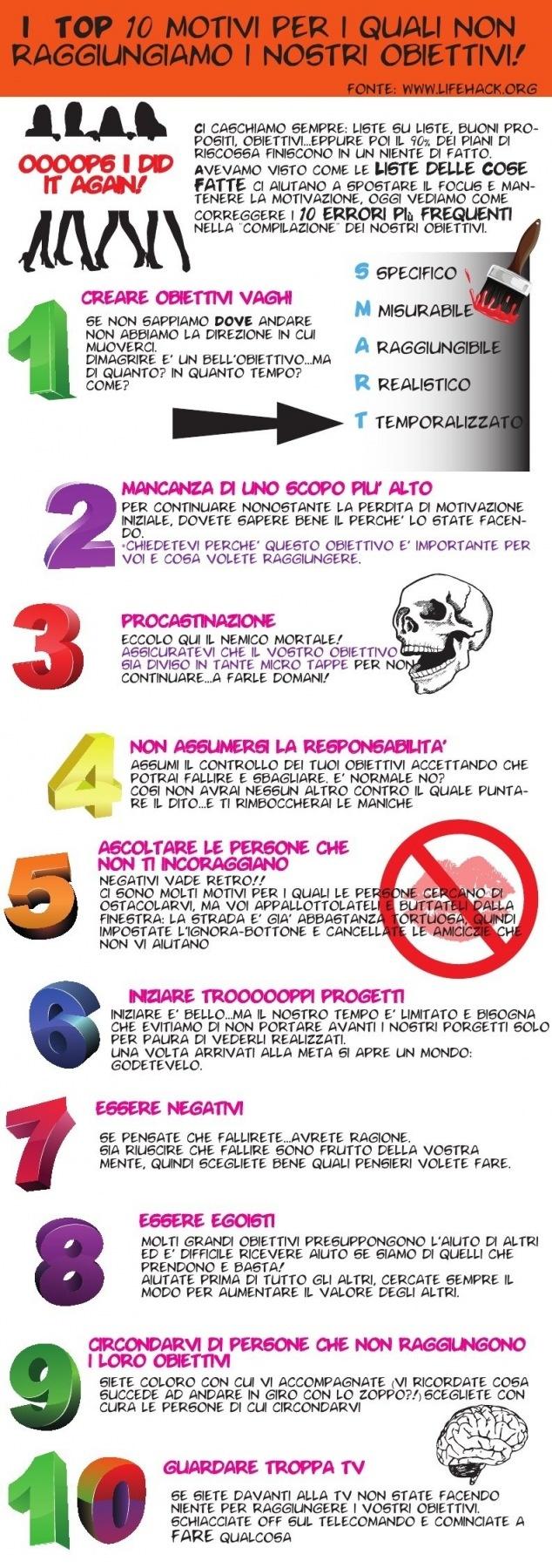 infografica per evitare gli errori più comuni nel settare e perseguire i propri obiettivi.