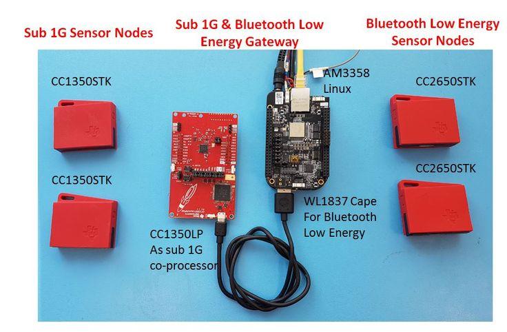 Bluetooth Low Energy and sub1GHz Sensor Gateway