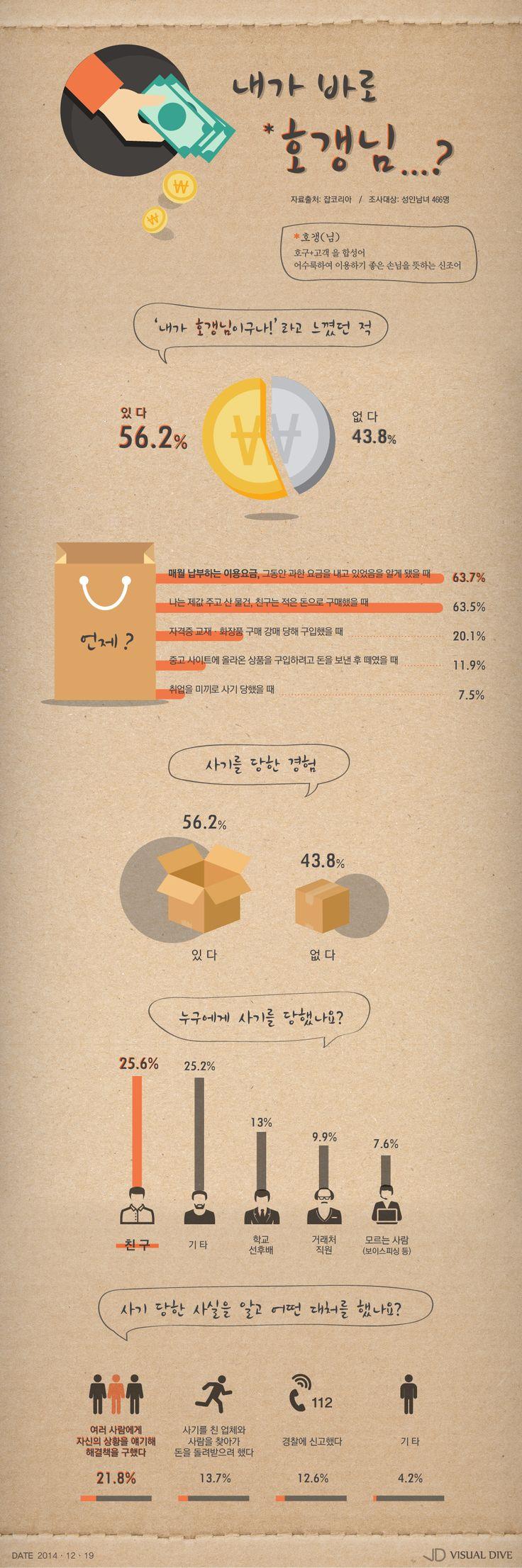 """성인남녀 절반이상 """"'호갱' 넘어 사기까지 당해봤다"""" [인포그래픽] #hogaeng / #Infographic ⓒ 비주얼다이브 무단 복사·전재·재배포 금지"""
