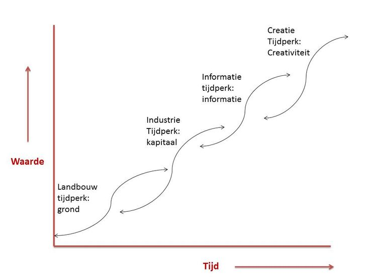 """""""Ideeën zijn hét betaalmiddel van de 21e eeuw"""". We bevinden ons in de overgang naar het 'creatietijdperk'. Informatie en creativiteit worden de factoren die het meeste waarde toevoegen. Een idee kan tot waarde worden gebracht door een innovatieproces. En dat bepaalt je voorsprong als individu, organisatie of land. Hoe zorg je dat dat je voldoende waardevolle ideeën hebt? Door je 'creatieve spier' dagelijks te oefenen"""