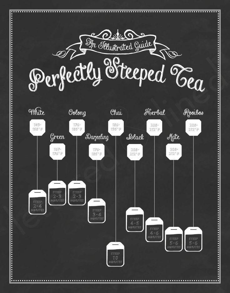Perfectly Steeped Tea: An Illustrated Guide - 11x14 Print - Chalkboard, Sign, Decor, Tea Art, Guide To Tea, Make Tea, Tea Lover Gift,. $23.00, via Etsy.
