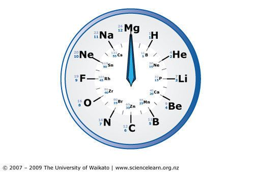 TEACHER RESOURCE: Use the atomic clock to familiarise students with the names and symbols of the chemical elements.