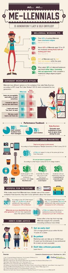 Millennials: Is Gen Y Really Lazy And Self Entitled? #Infografía