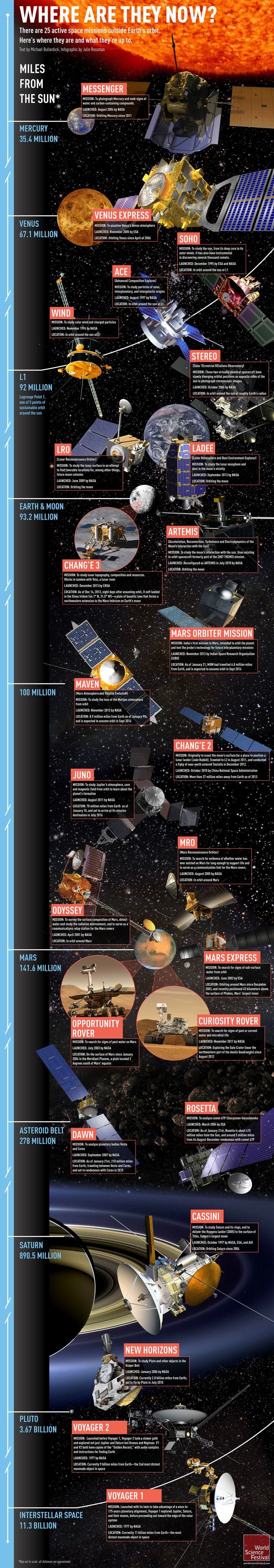 From twin satellites photographing the sun in 360° to rovers on Mars to a '70s-era probe passing out of the heliosphere and into interstellar space
