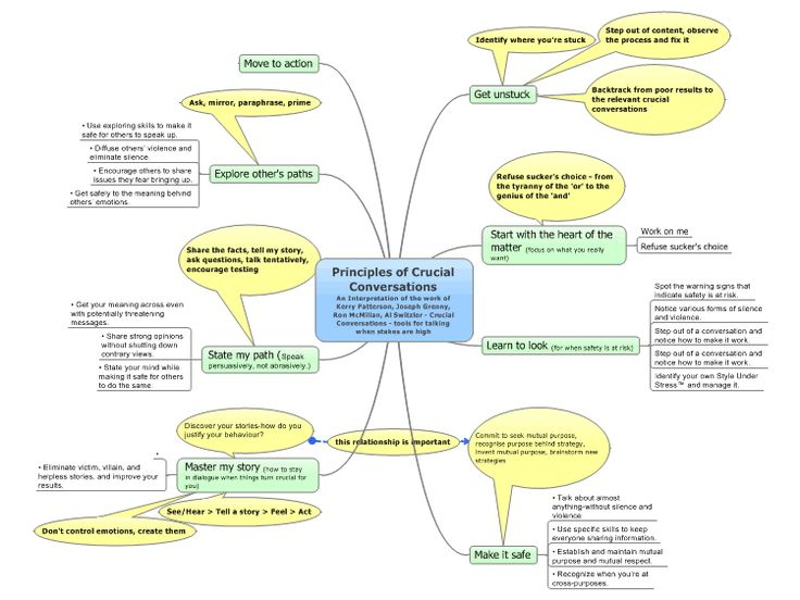 Principles of Crucial Conversations
