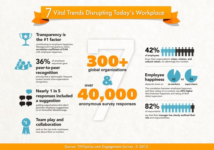 Vital Trends Disrupting Todayu0027s Workplace via TinyPulse - Employee - employee survey