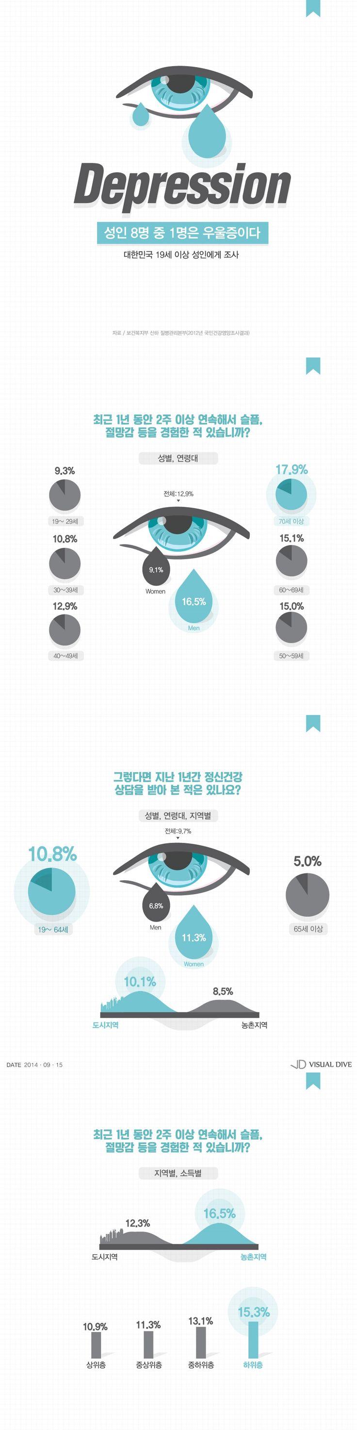 '성인 12.8%' 우울증…여성·노인·농촌·저소득층서 많아 [인포그래픽] #depression / #Infographic ⓒ 비주얼다이브 무단…