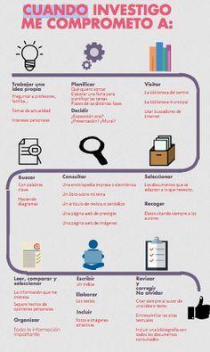 Actividad 4.1 El contrato. ¿Te animas a investigar? María Dolores Mateos Blazquez ha hecho un estupendo contrato de investigación para sus alumnos, mediante una perfecta infografía en la que no falta ninguno de los pasos del proceso. ¡Enhorabuena!
