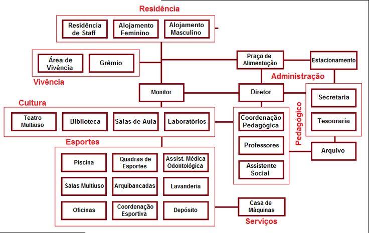 Arquitetura & Armações: INTERNATOS NO BRASIL