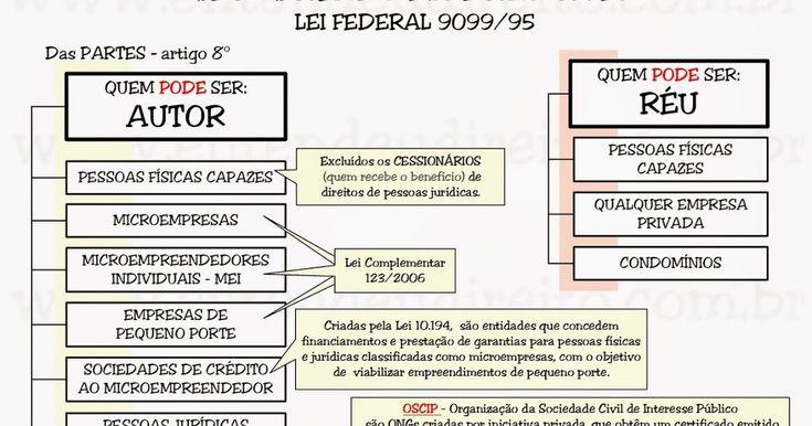 Lei 9099/95   Seção III   Das Partes     Art. 8º  Não poderão ser partes, no processo instituído por esta Lei, o incapaz, o preso, as...