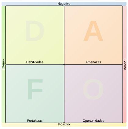 Preparar oposiciones 2015 ayudándote del análisis DAFO que te permitirá conocer tus fortalezas y debilidades, así como las amenazas y oportunidades que encontrarás en el proceso y utilizar la combinación de estos elementos en tu beneficio.