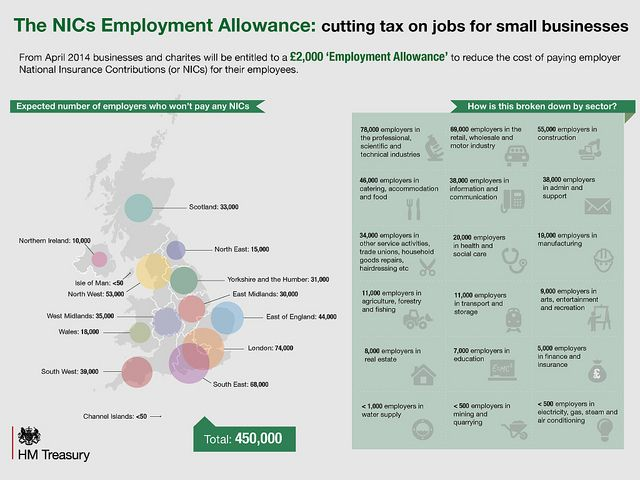 36,000 businesses in the West Midlands will benefit from the Employment Allowance - and 46, 000 employers in catering, accommodation and food.  Find out more about who will benefit - broken down by area and sector - in another one of our infographics.