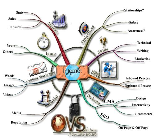 #Internetmarketing, is kind of advertising which uses the #Internet to deliver promotional marketing messages to customers.