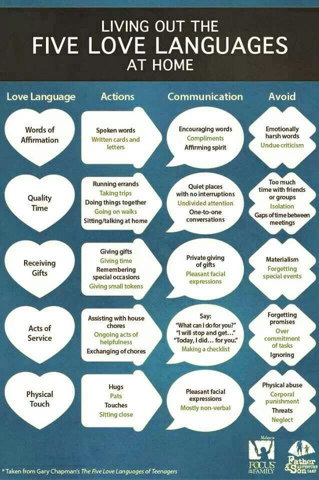 5 love languages chart - good for quick reference