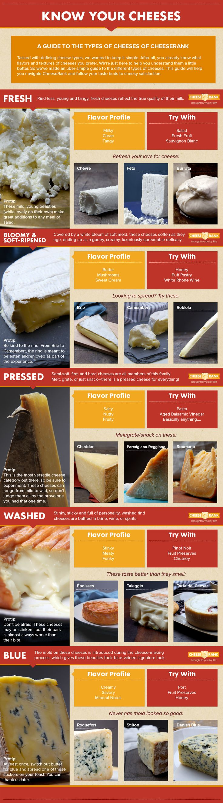 Understanding cheese shouldn't be difficult. Know your cheeses with this simple and easy infograph.