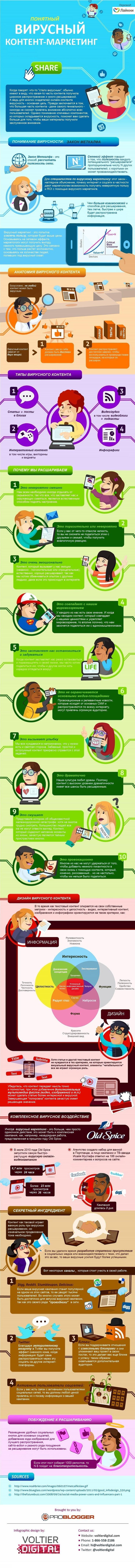 О контенте! Инфографика: Понятный вирусный контент-маркетинг