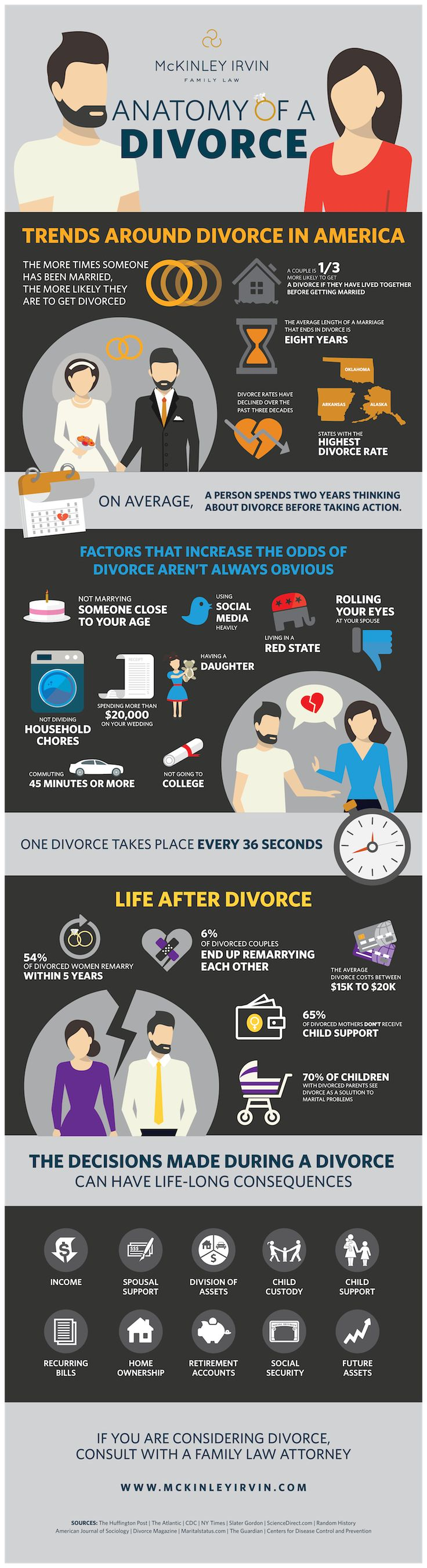 Very interesting statistics.  How To Tell If You're Going To Get Divorced One Day #refinery29  http://www.refinery29.com/2015/04/86104/divorce-rate-reason-statistics