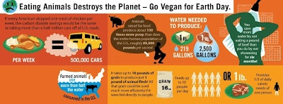 go Vegan for #EarthDay: Meatless Food, Planets, Meatless Mondays, Go Vegans, Eating Animal, Animal Destroyer, Earth Day, Save The Earth, Earthday