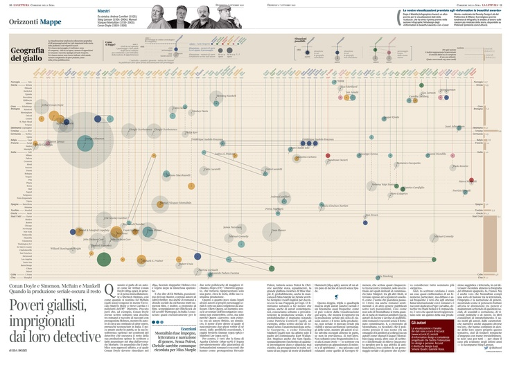 The visualization analyses the geography of 68 detective in crime novels: enlightening relations between authors home-town and country and where thei