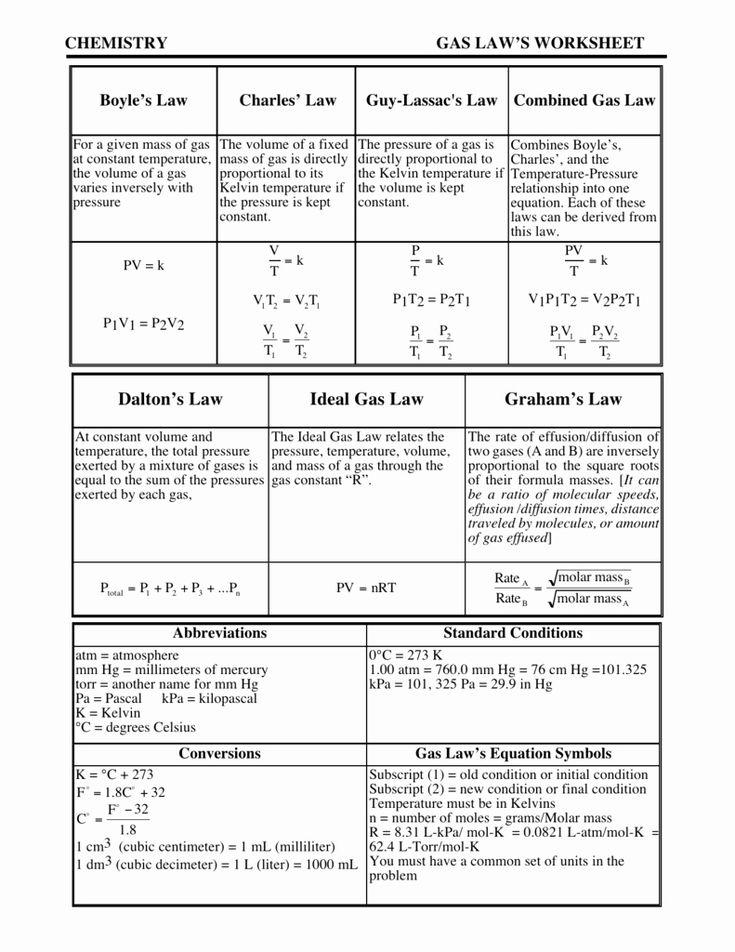 Gas Variables Worksheet Answers Fresh Worksheet Chemistry ...