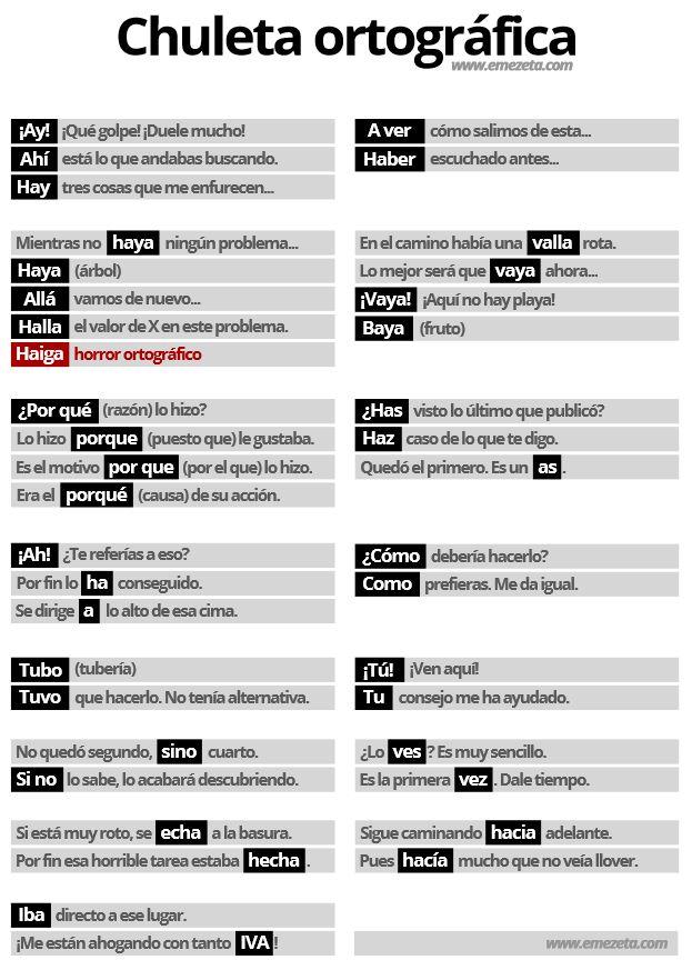 Chuleta ortográfica | Infográfico que aclara las dudas más frecuentes del #Español