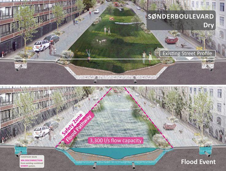 Copenhagen_Cloudburst-Masterplan-Atelier-Dreiseitl-10 « Landscape Architecture Works | Landezine