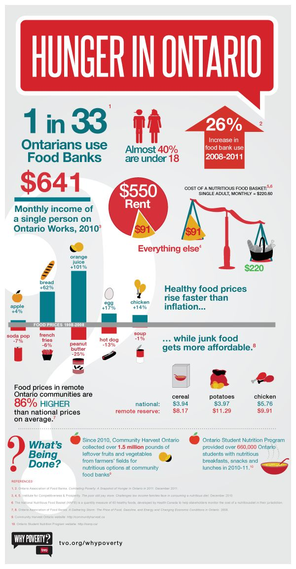 Prior to arriving at YWS, 40% of homeless youth have gone without food for one day in the past week. Poverty and hunger continue to exist in Ontario.