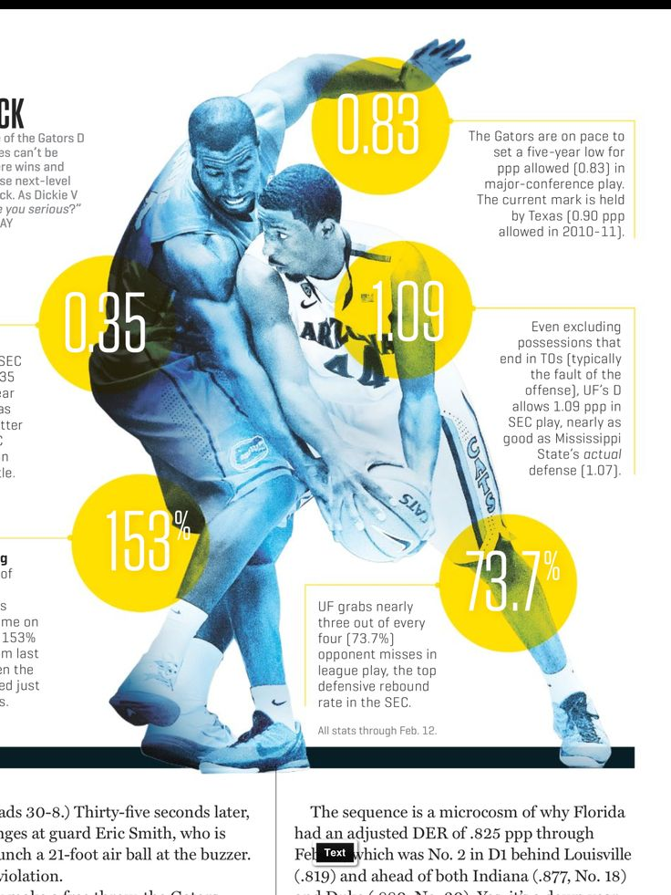 Why not learn to build infographics & blend them with design...makes for a super engaged math classroom....ESPN mag has page after page of samples from which to pick.