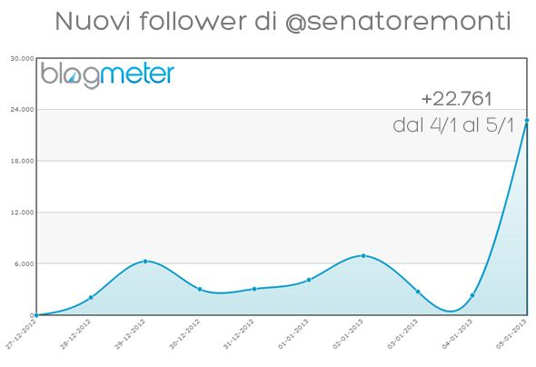 Blogmeter - Monti su Twitter: analisi del question time del professore