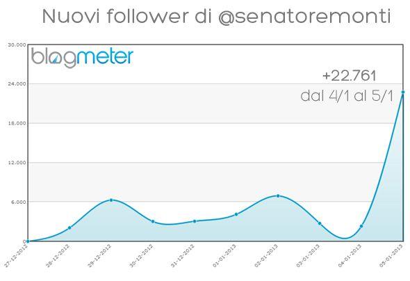 Blogmeter - Monti su Twitter: analisi del question time del professore