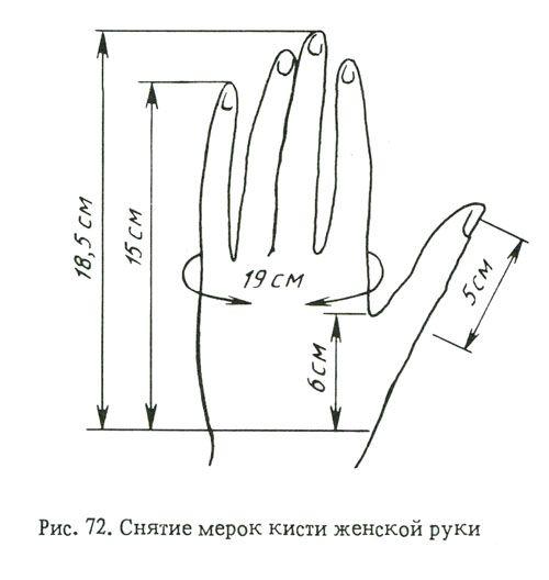 Расчёт и технология вязания изделий / Варежки с клиновидным пальцем / Часть 1