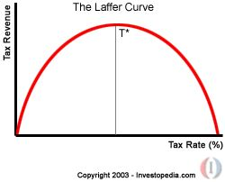 Laffer Curve: Shows the relationship between tax rates and tax revenue collected by governments. As taxes increase, tax revenue collected by the government also increases. It also shows that tax rates increasing after a certain point (T*) would cause people not to work as hard or not at all, thereby reducing tax revenue. Eventually, if tax rates reached 100%, then all people would choose not to work because everything they earned would go to the government. Point T* is the optimal tax rate.