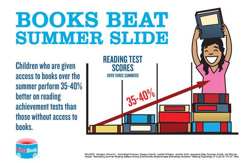 Kids who are given access to books over the summer perform 35-40% better on reading achievement tests than those without access to books. #summerlearning #summerslide