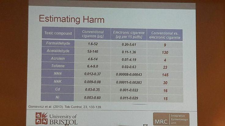 Table comparing toxins in e-cigs compared to tobacco cigarettes.