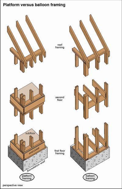 33 best Frame House images on Pinterest | Carpentry, Small homes and ...