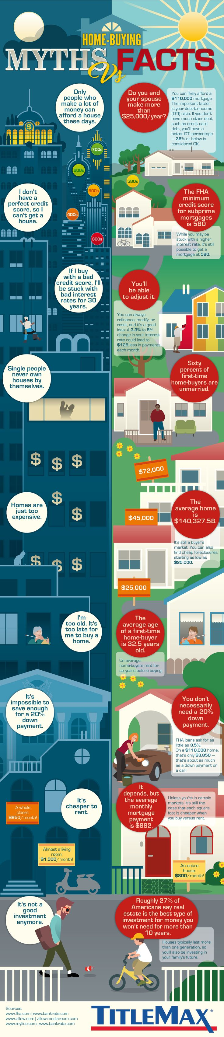 Myths and Facts of First-Time Home-Buying #Infographic #RealEstate
