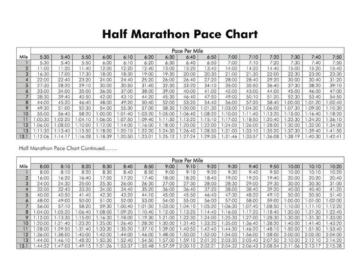 Marathon Pace Chart Km Pdf Half Marathon Pace Chart Per Km