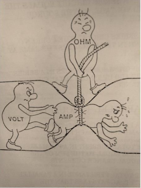 Ohms Law Illustration depicting the relationship between electric potential (volts), resistance (ohms), and current (amps).:
