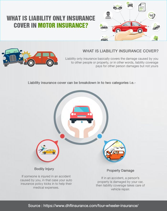 What Is Liability Only Insurance Cover In Motor Insurance Car Insurance Online Car Insurance Renew Car Insurance