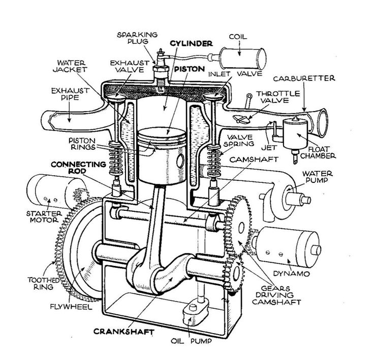 Basic Car Parts Diagram | Description Single-cylinder T-head engine (Autocar Handbook