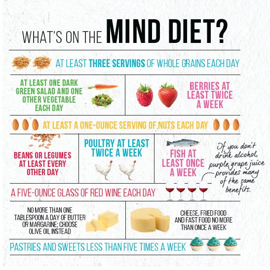 This new eating plan could lower your rick of Alzheimer's disease. Learn what to eat and how to protect your brain with the MIND diet.