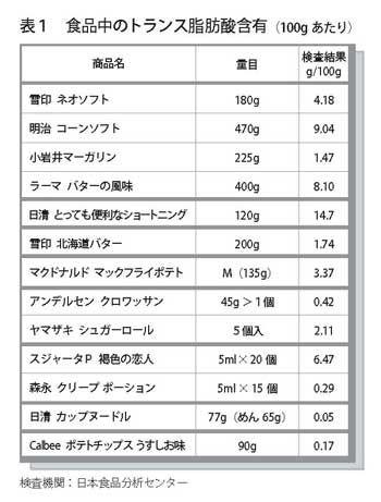 表1 食品中のトランス脂肪酸含有「健康にいい油脂を選んでいるはずなのに、身近な食品に有害なトランス脂肪酸が含まれているかもしれない」と、193号で取り上げたところ、大きな反響がありました。アメリカでは2006年から食品中のトランス脂肪酸の含有量が義務付けられるのに、日本では、トランス脂肪酸についての情報が知られていません。マーガリンがバターに比べて健康に良いと思っている人は少なくないのです。 そこで、日本のマーガリン類とバター、加工食品がどのくらいの量を含んでいるのか検査しました。検査結果は表1です。 デンマークの基準は脂肪や加工食品に含まれる脂質、トランス脂肪酸2%以下。 合格、不合格の基準は、トランス脂肪酸の規制先進国であるデンマークの基準に従いました。(表2参照)  明治コーンソフトの場合は脂質中にトランス脂肪酸は12.7%で不合格。  小岩井マーガリンは脂質中1.8%で合格となります。  バターのトランス脂肪酸は2%を超えますが、天然物なので、規制外です。…