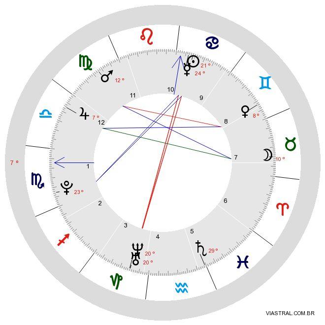 Mapa Astral Simplificado Grátis   Viastral - Astrologia