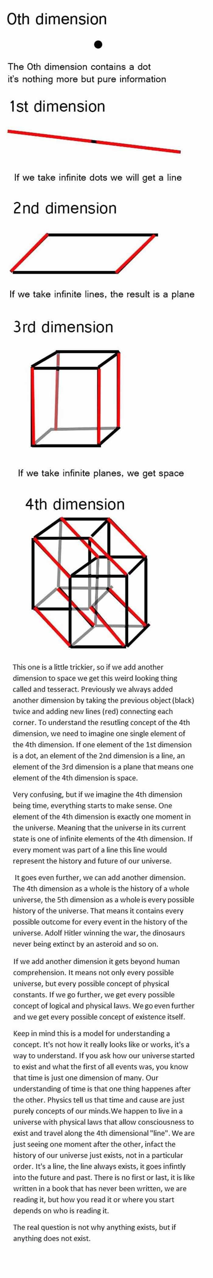 The Oth Dimension  4 Pics