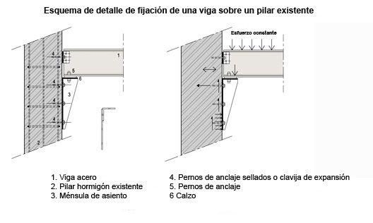 Resultado de imagen de vigas pilares hierro ipe mensulas