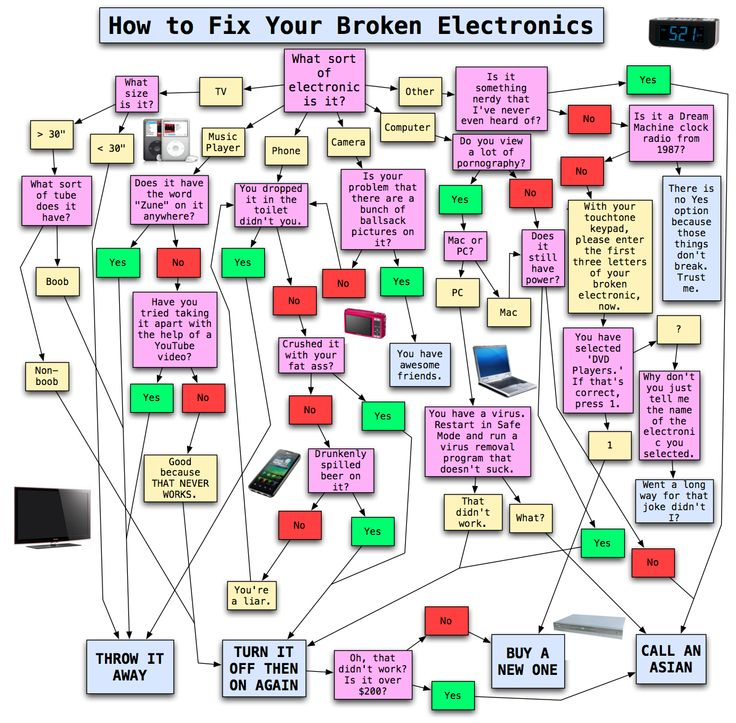 Broken Flowchart: How To Fix Your Broken Electronics (FLOWCHART), By Matt
